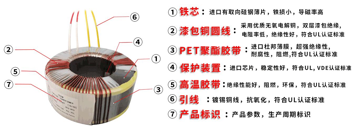 产品结构展示